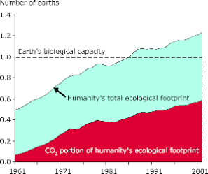 graph_of_ecological_overshoot_1960-2001.png
