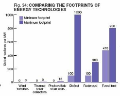 comparing-the-footprints-of-energy-technologies-the-sustainable-scale-project.png