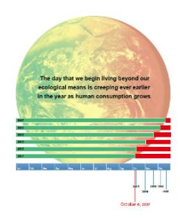 ecological-debt-day-2007-global-footprint-network.png