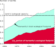 Graph of ecological overshoot 1960-2001