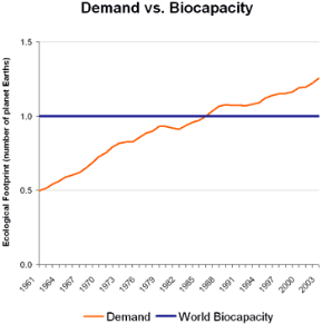 Demand v. world biocapacity - Global Footprint Network