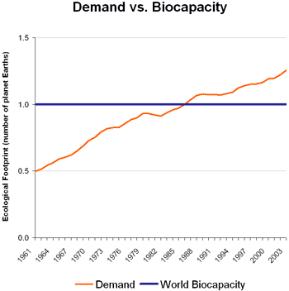 Demand v. world biocapacity - Global Footprint Network