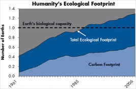 Ecological Overshoot - Global Footprint Network
