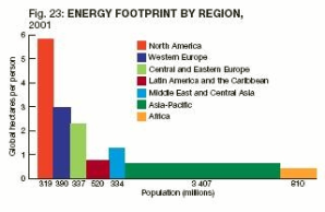 Energy footprint by region - The Sustainable Scale Project