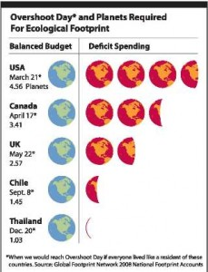 Deficit ecological spending by country - Global Footprint Network