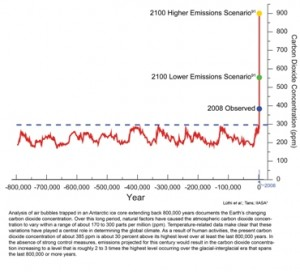 CO2 emissions 800,000 yr record - US Global Change Research Program
