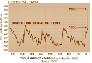 Carbon dioxide historical record - Source: Intergovernmental Panel on Climate Change