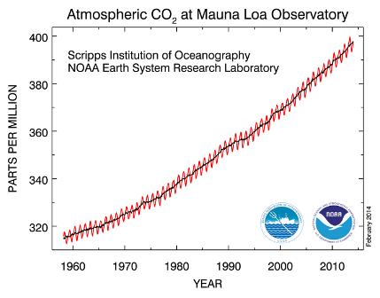 CO2 Mauna Loa feb 2014