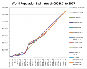 World population growth graph by Scott Manning