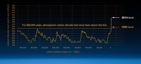 Image: NASA Global Climate Change - Vital Signs of the Planet